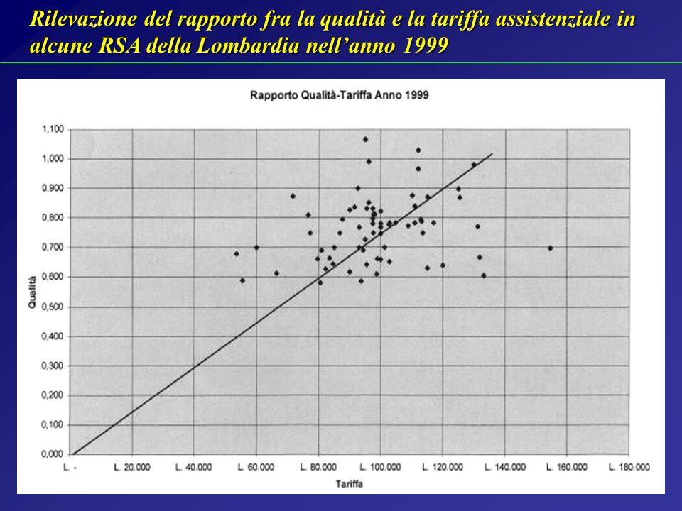 Rilevazione del rapporto fra la qualità e la tariffa assistenziale in alcune RSA della Lombardia nell'anno 1999