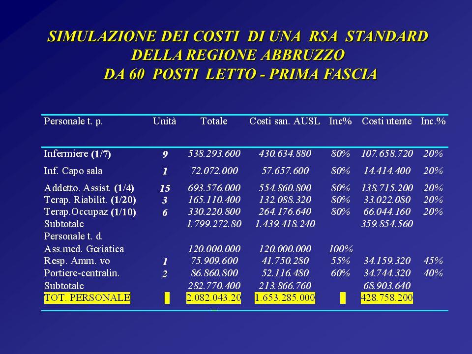 SIMULAZIONE DEI COSTI DI UNA RSA STANDARD DELLA REGIONE ABBRUZZO