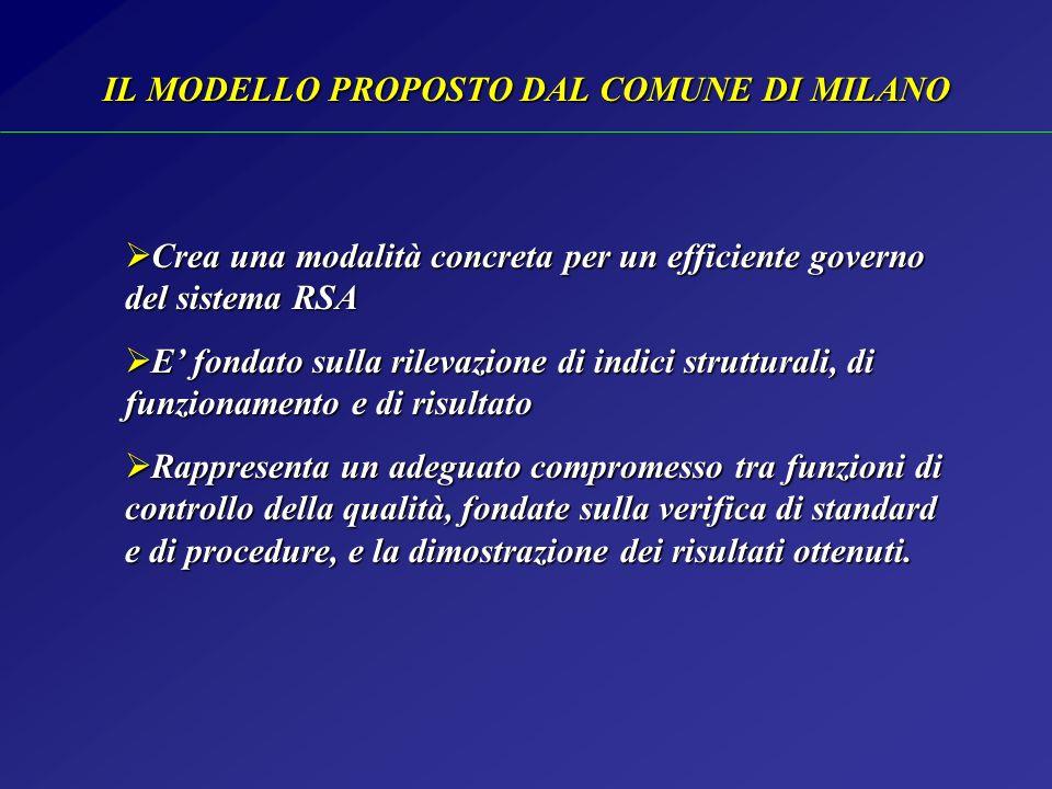 IL MODELLO PROPOSTO DAL COMUNE DI MILANO