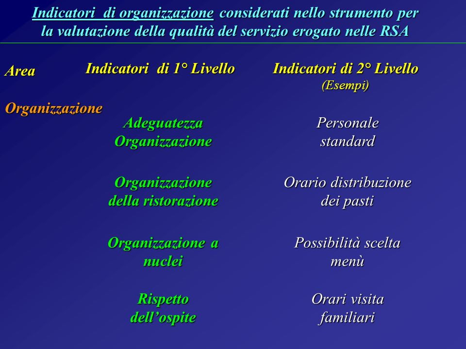 Indicatori di 1° Livello Indicatori di 2° Livello (Esempi)