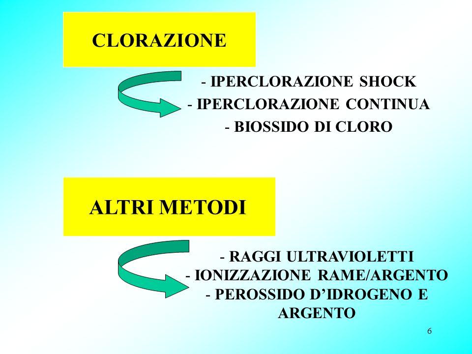 ALTRI METODI CLORAZIONE - IPERCLORAZIONE SHOCK IPERCLORAZIONE CONTINUA