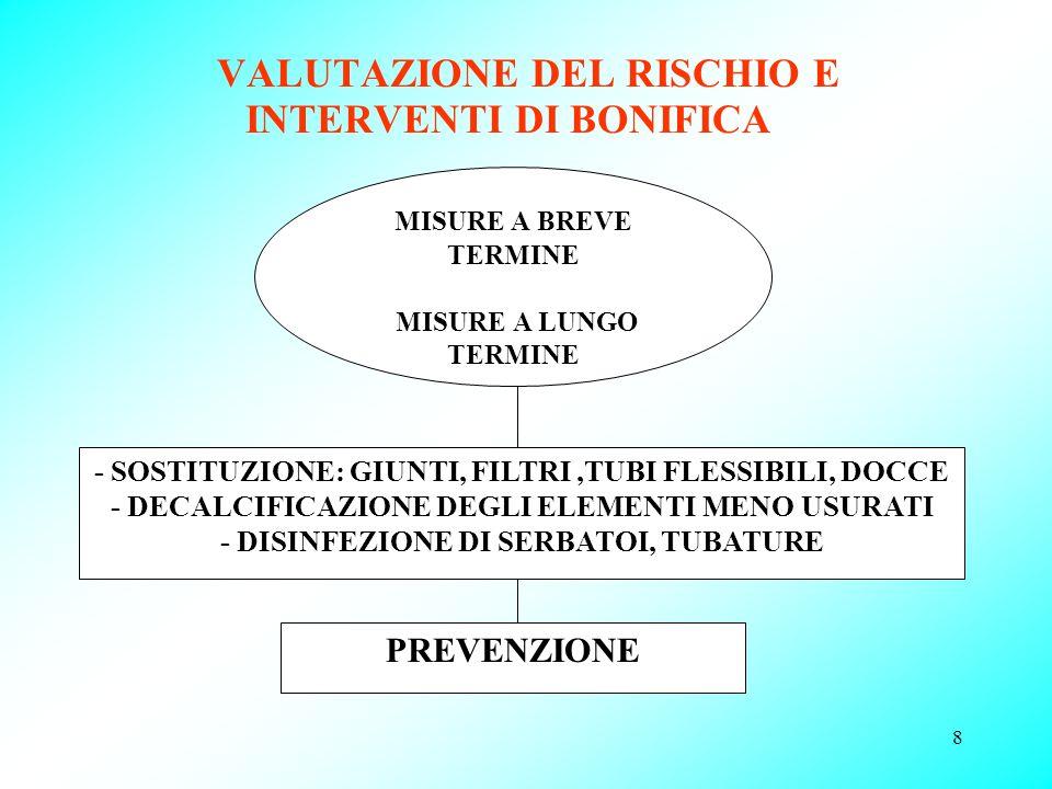 VALUTAZIONE DEL RISCHIO E INTERVENTI DI BONIFICA