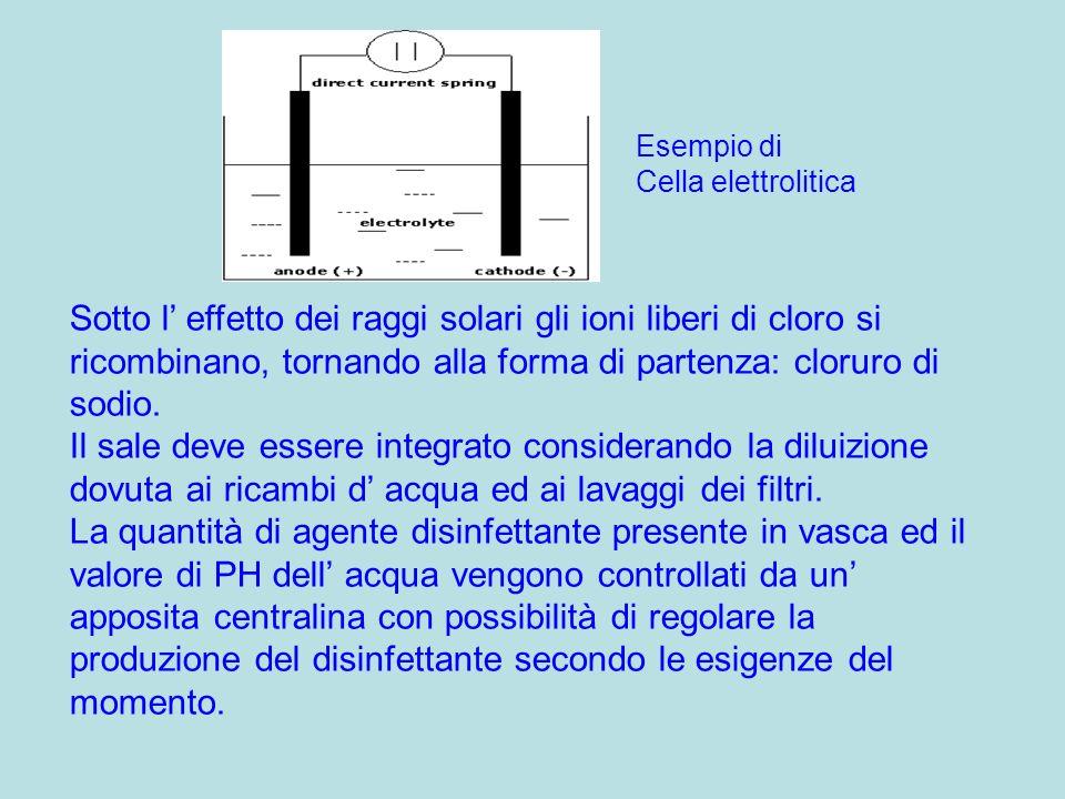 Esempio di Cella elettrolitica.