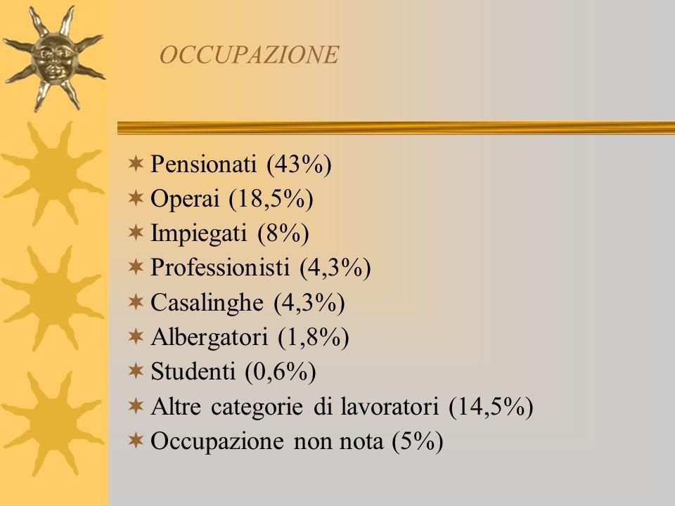 OCCUPAZIONE Pensionati (43%) Operai (18,5%) Impiegati (8%) Professionisti (4,3%) Casalinghe (4,3%)