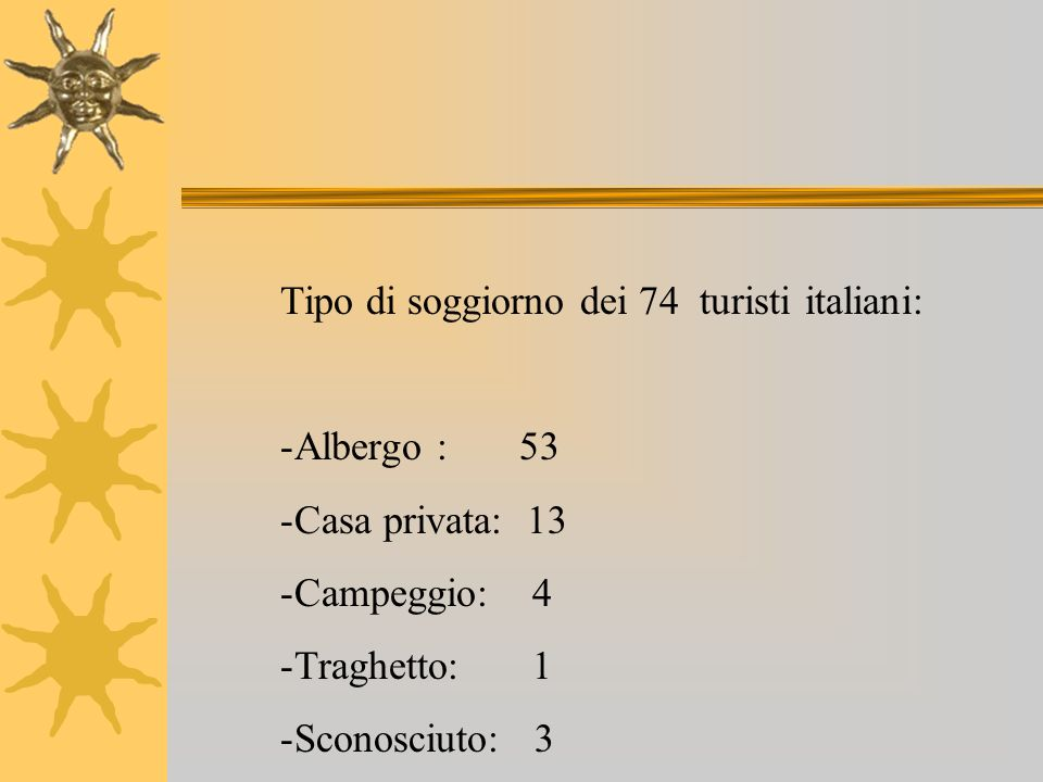 Tipo di soggiorno dei 74 turisti italiani: