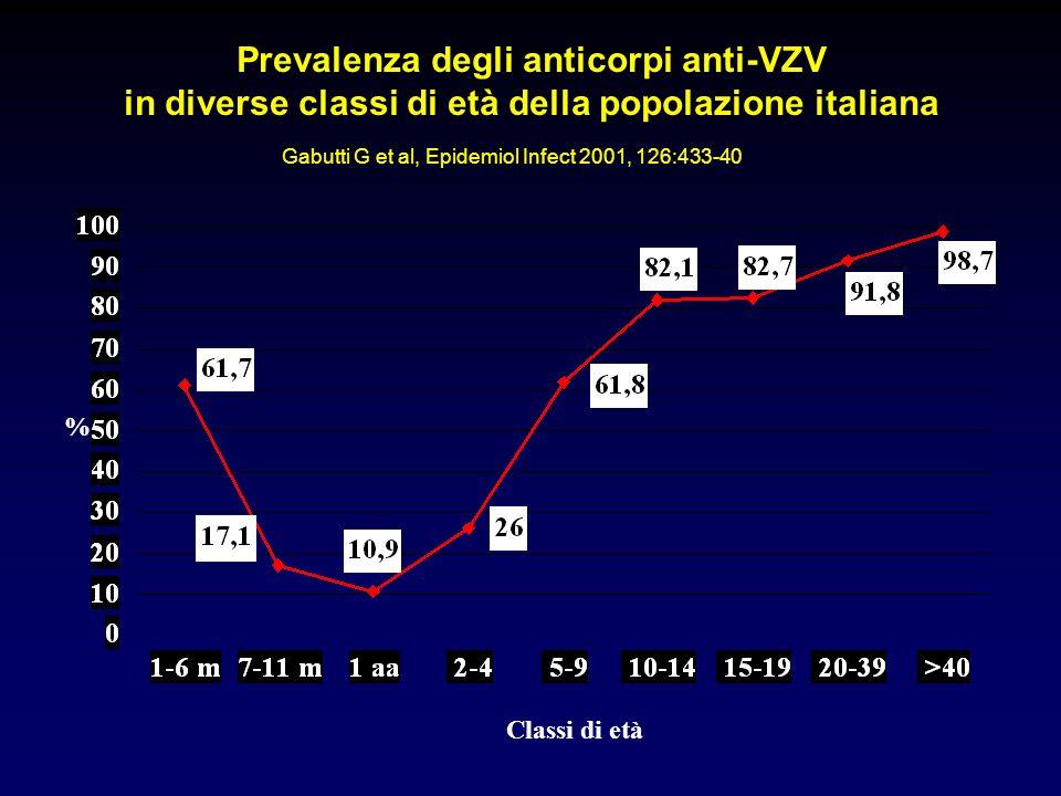 Prevalenza degli anticorpi anti-VZV in diverse classi di età della popolazione italiana