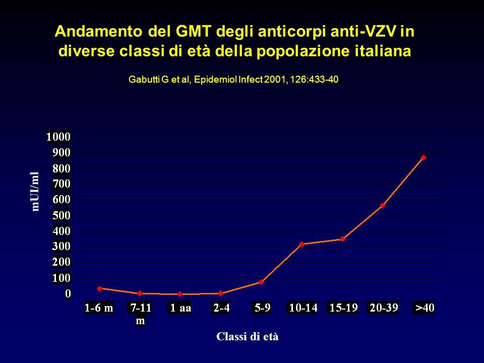Andamento del GMT degli anticorpi anti-VZV in diverse classi di età della popolazione italiana