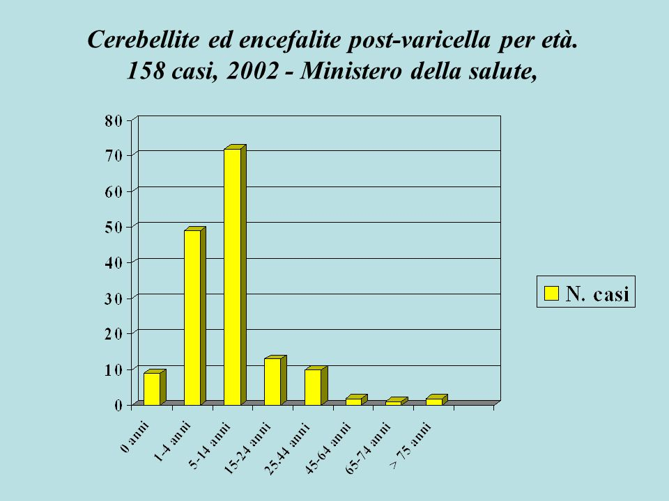 Cerebellite ed encefalite post-varicella per età.