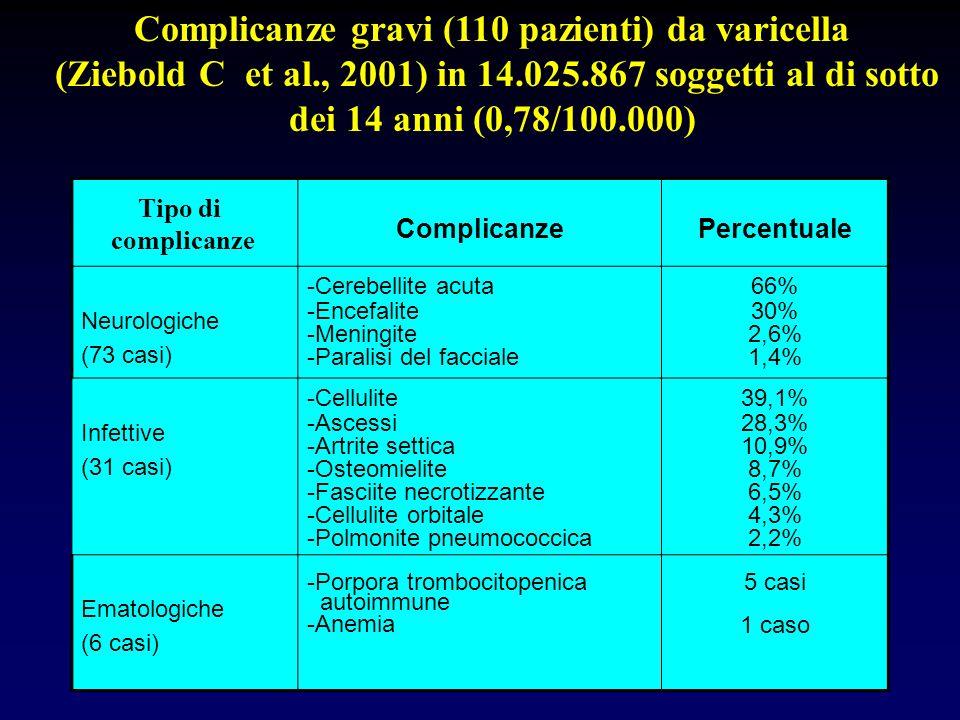 Complicanze gravi (110 pazienti) da varicella