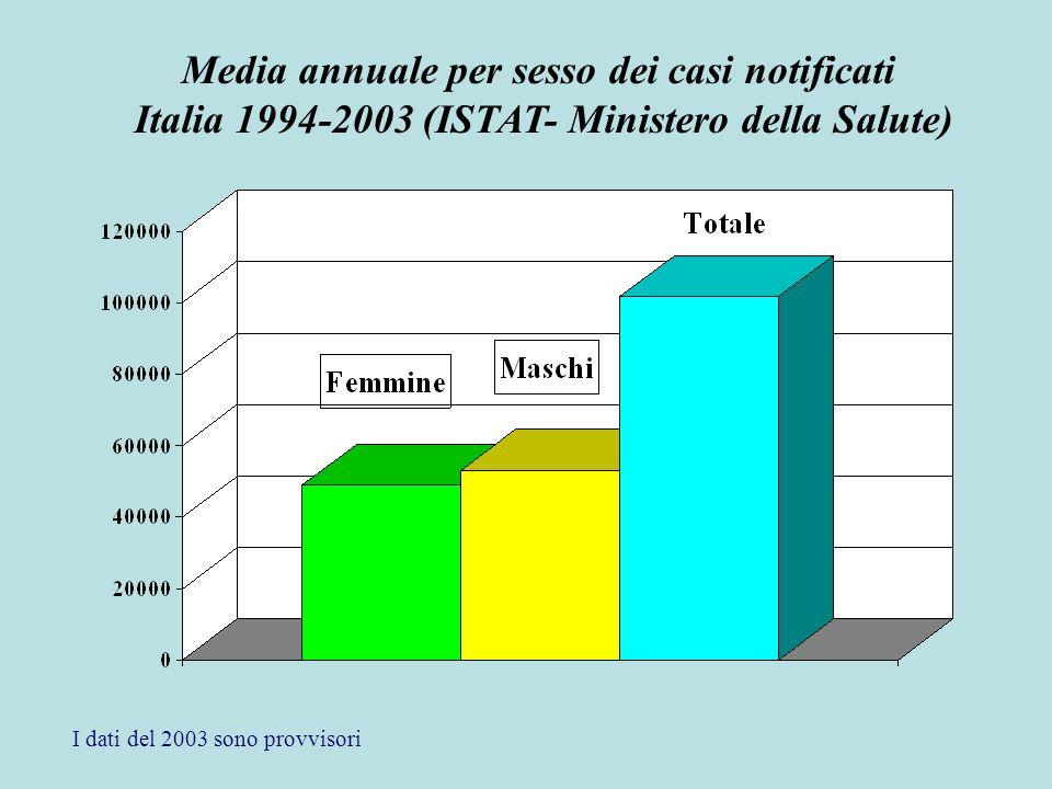 Media annuale per sesso dei casi notificati