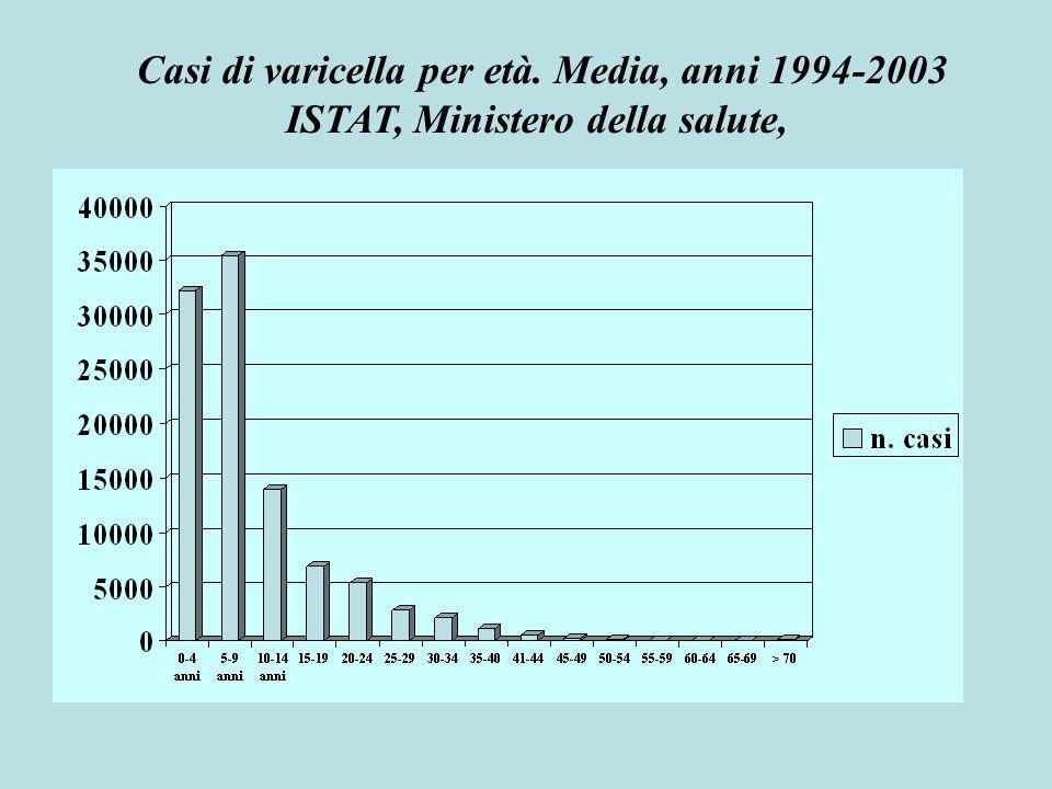 Casi di varicella per età. Media, anni 1994-2003