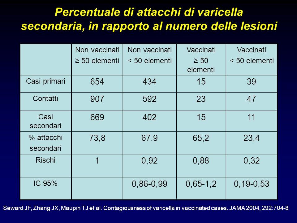 Percentuale di attacchi di varicella secondaria, in rapporto al numero delle lesioni