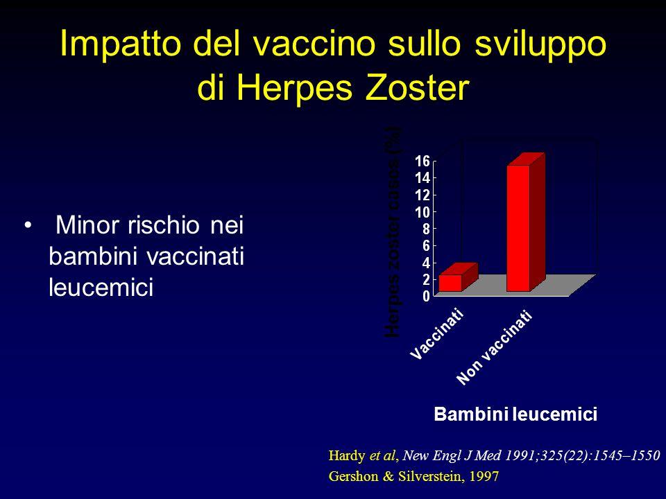 Impatto del vaccino sullo sviluppo di Herpes Zoster