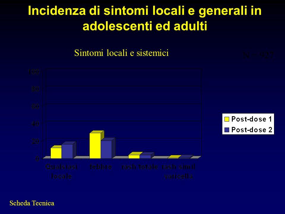 Incidenza di sintomi locali e generali in adolescenti ed adulti