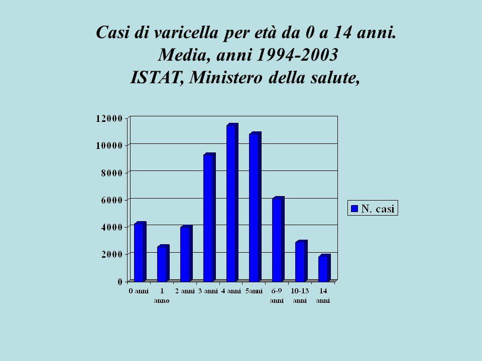 Casi di varicella per età da 0 a 14 anni. Media, anni 1994-2003