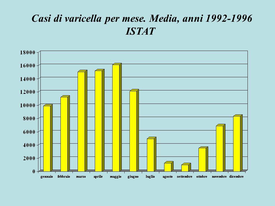 Casi di varicella per mese. Media, anni 1992-1996