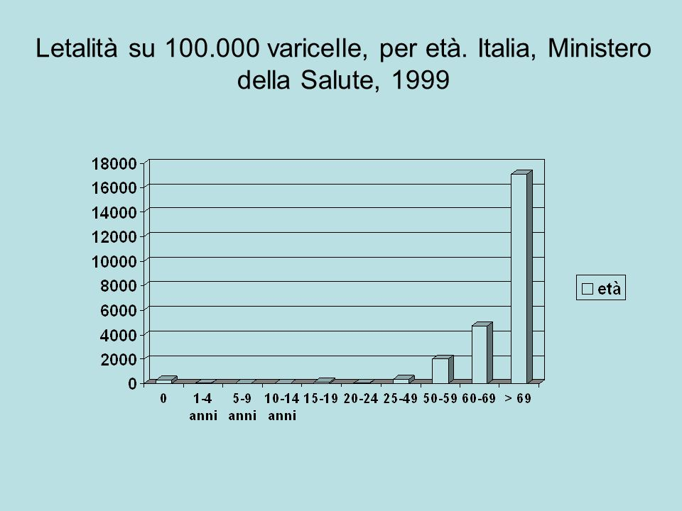Letalità su 100. 000 varicelle, per età