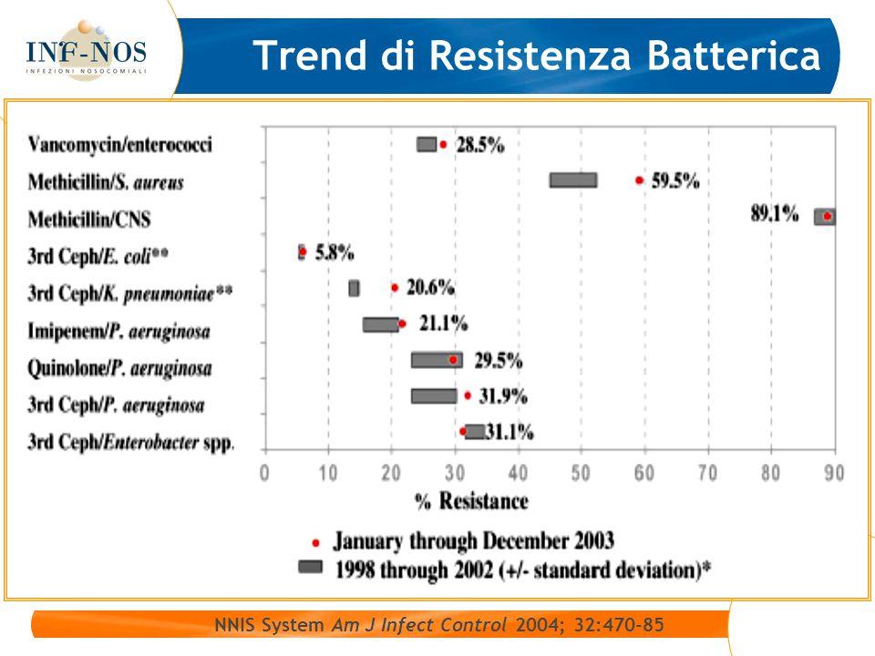 Trend di Resistenza Batterica