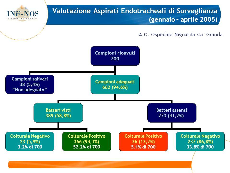 Valutazione Aspirati Endotracheali di Sorveglianza (gennaio – aprile 2005)