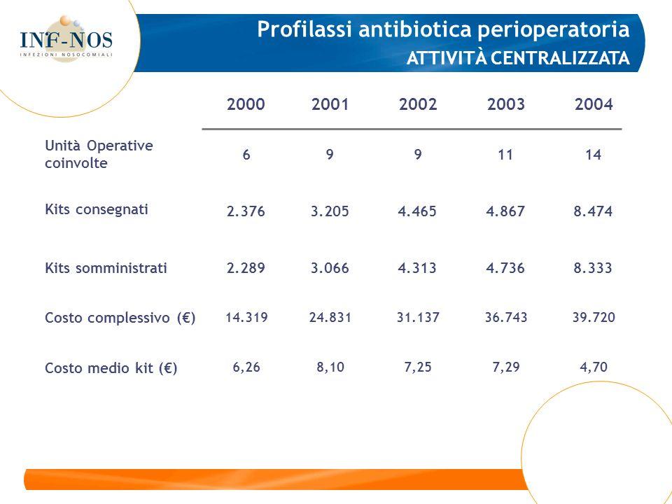 Il contributo del Farmacista Ospedaliero alla sorveglianza delle IO