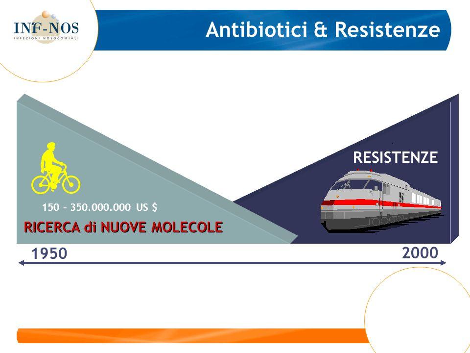 Antibiotici & Resistenze