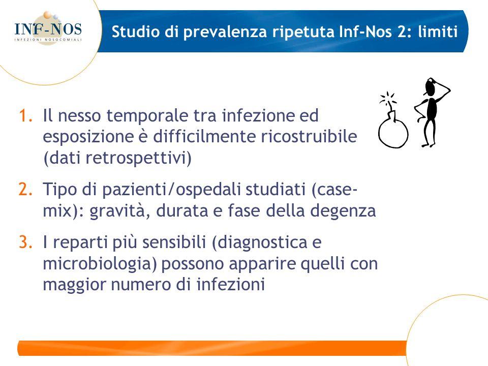 Studio di prevalenza ripetuta Inf-Nos 2: limiti