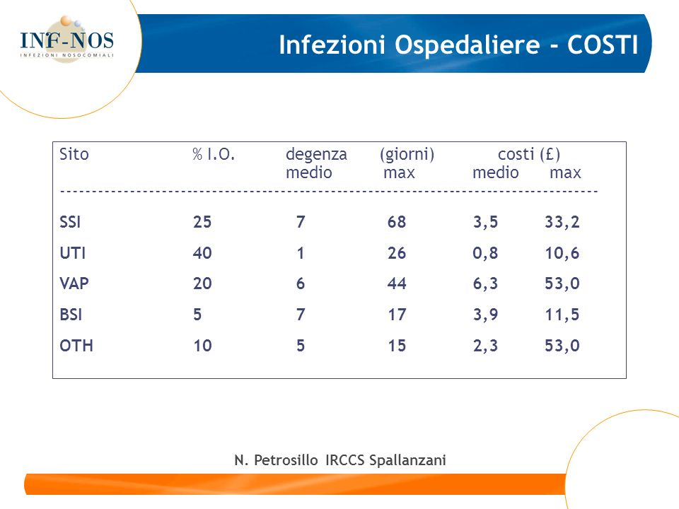 N. Petrosillo IRCCS Spallanzani