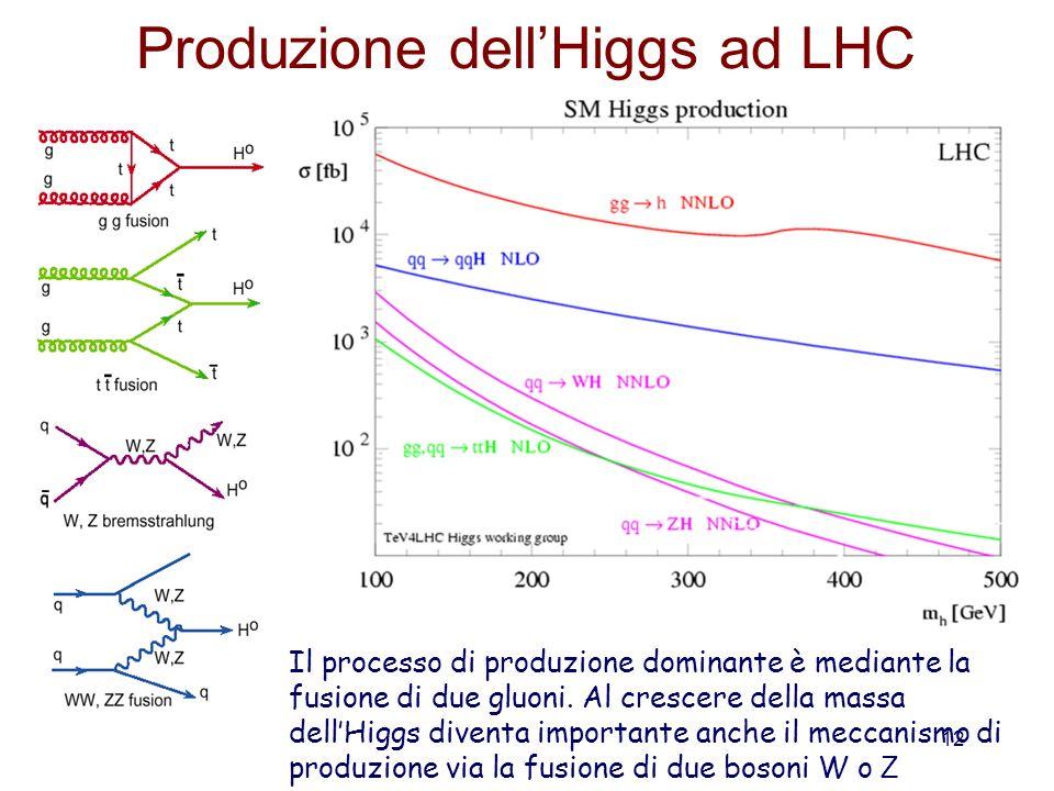 Produzione dell'Higgs ad LHC