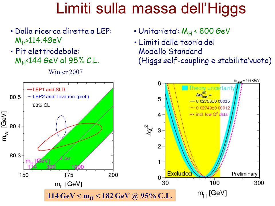 Limiti sulla massa dell'Higgs