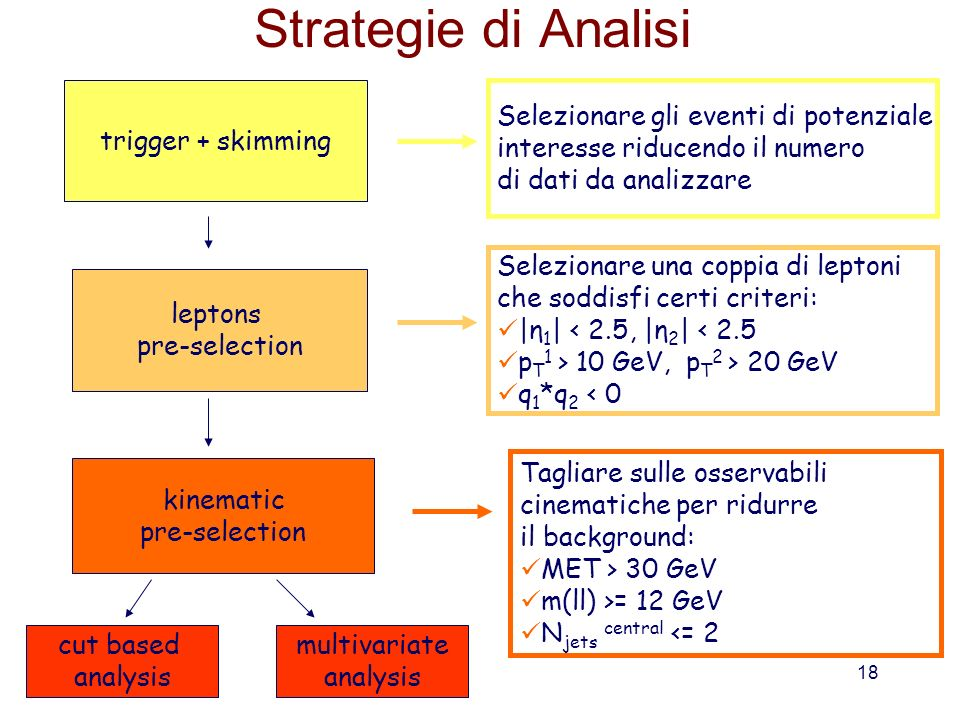 Strategie di Analisi trigger + skimming