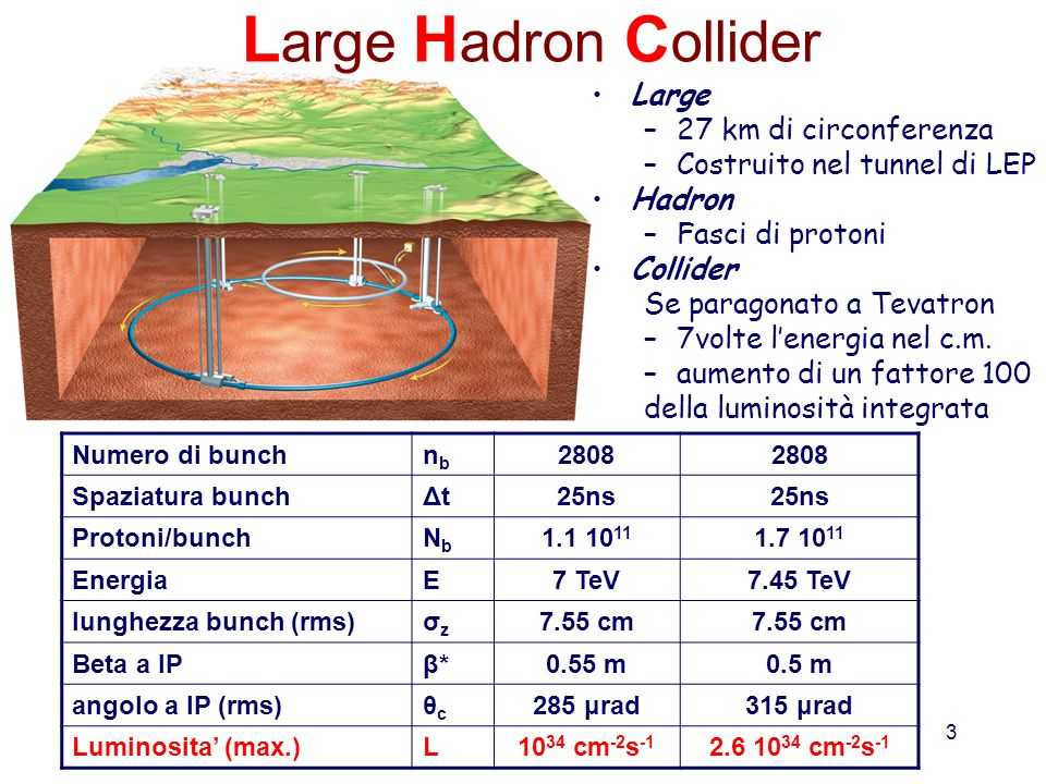 Large Hadron Collider Large 27 km di circonferenza