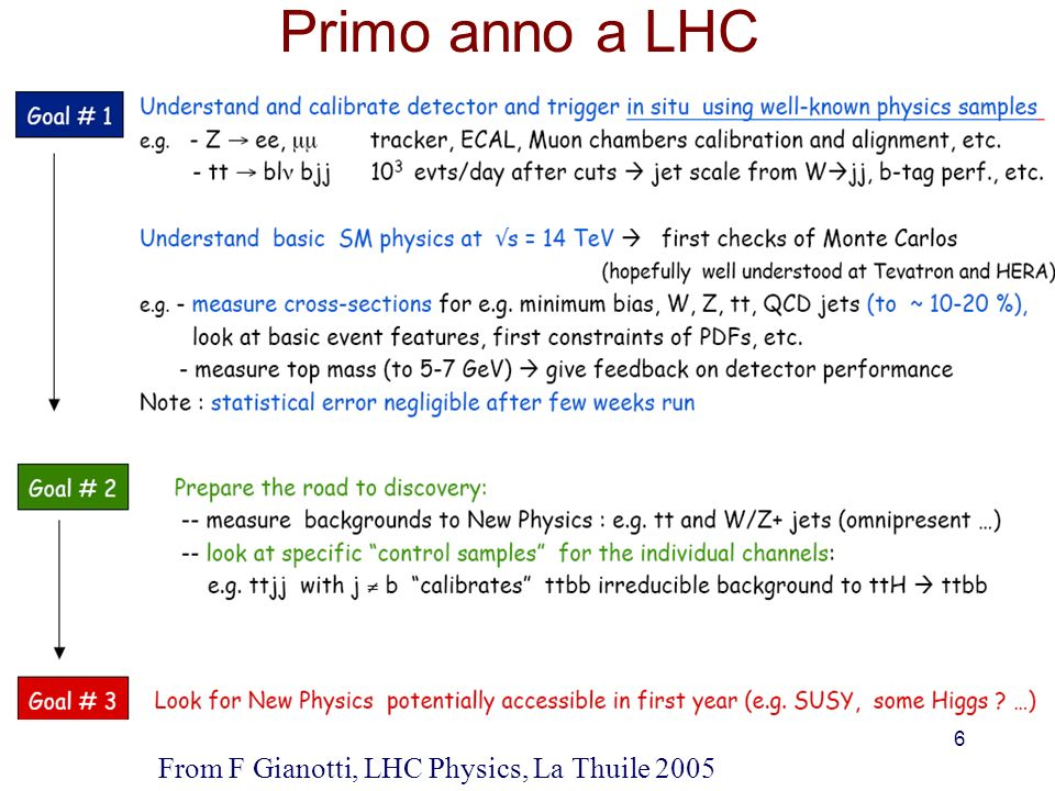 Primo anno a LHC From F Gianotti, LHC Physics, La Thuile 2005