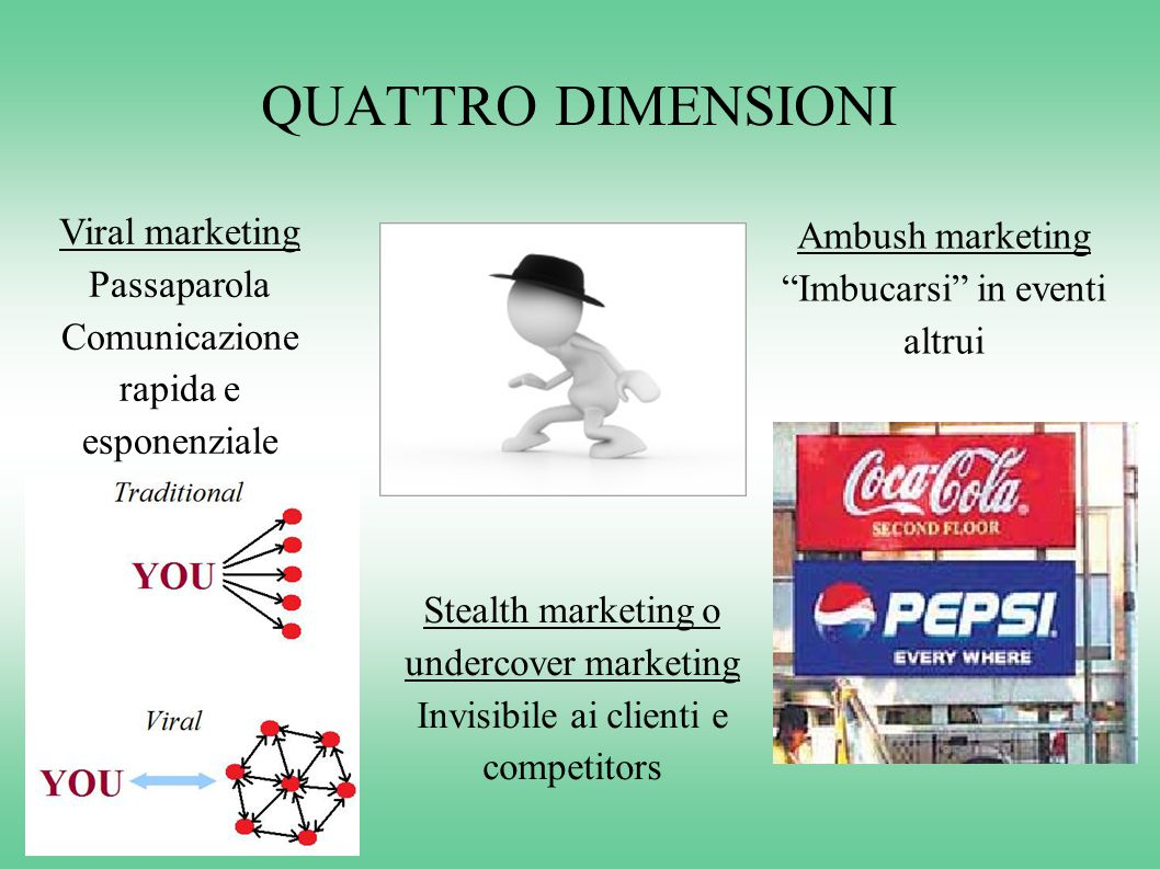 QUATTRO DIMENSIONI Viral marketing Ambush marketing Passaparola