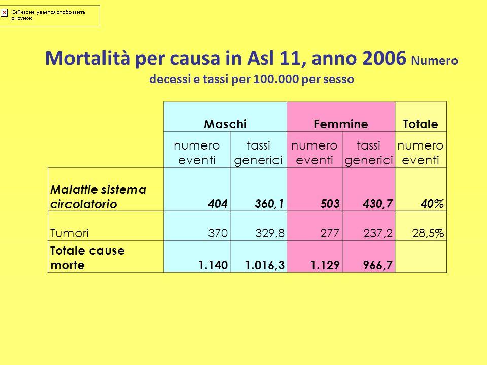 Mortalità per causa in Asl 11, anno 2006 Numero decessi e tassi per 100.000 per sesso