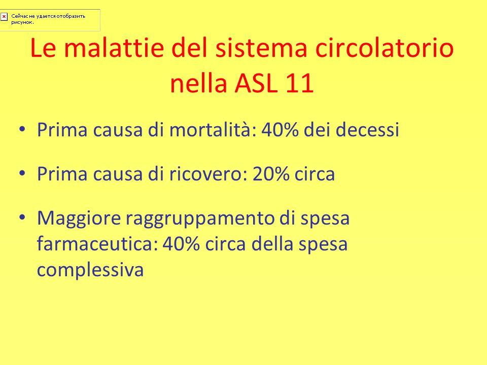 Le malattie del sistema circolatorio nella ASL 11