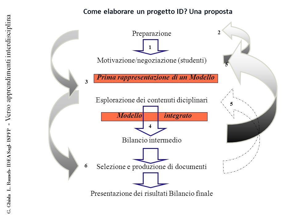 Come elaborare un progetto ID Una proposta