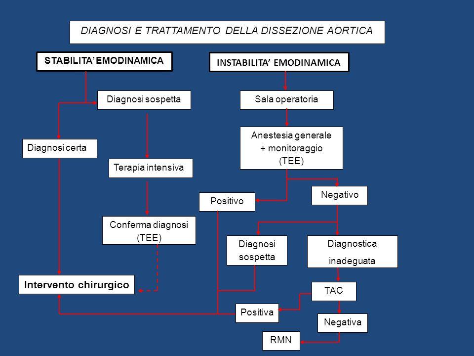 STABILITA' EMODINAMICA INSTABILITA' EMODINAMICA Intervento chirurgico