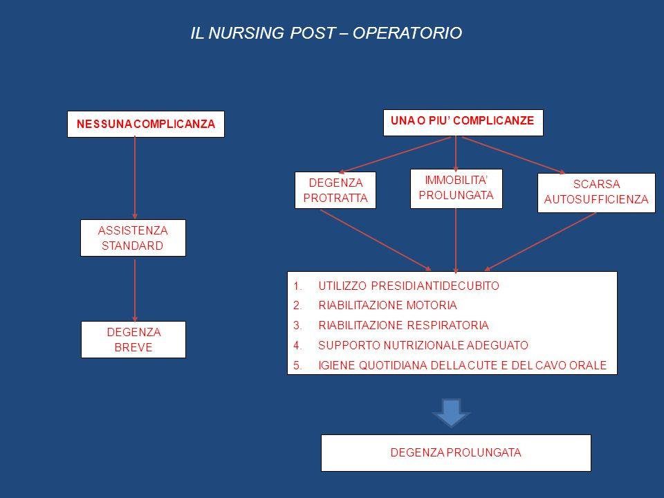 IL NURSING POST – OPERATORIO