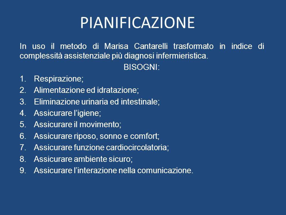 PIANIFICAZIONE In uso il metodo di Marisa Cantarelli trasformato in indice di complessità assistenziale più diagnosi infermieristica.
