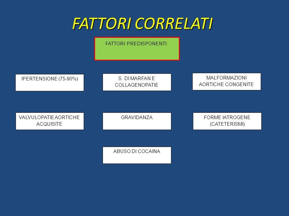 FATTORI CORRELATI FATTORI PREDISPONENTI: IPERTENSIONE (75-90%)