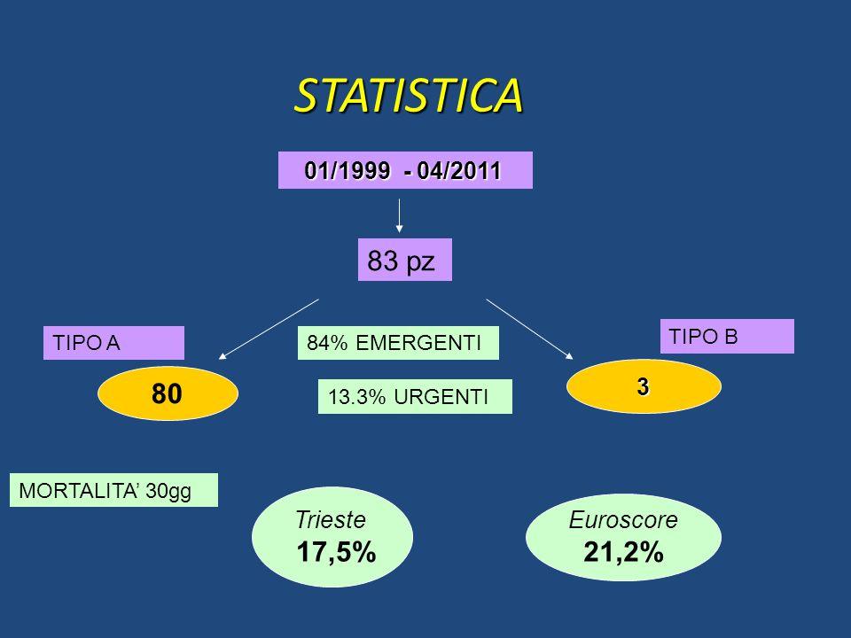 STATISTICA 83 pz 80 17,5% 21,2% 3 Trieste Euroscore 01/1999 - 04/2011