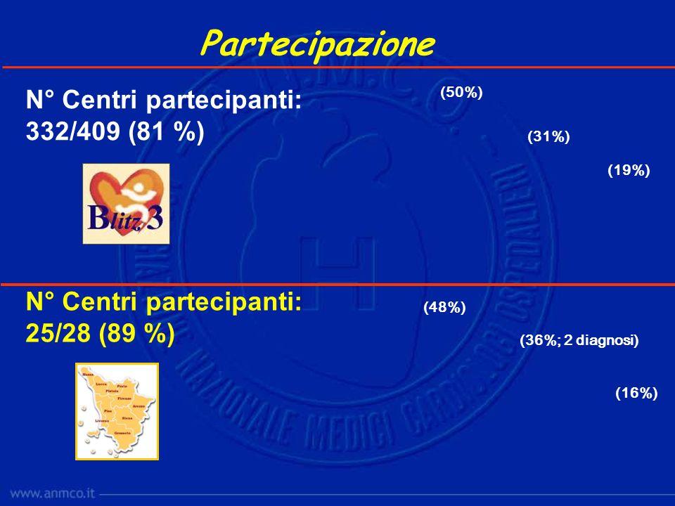 Partecipazione N° Centri partecipanti: 332/409 (81 %)