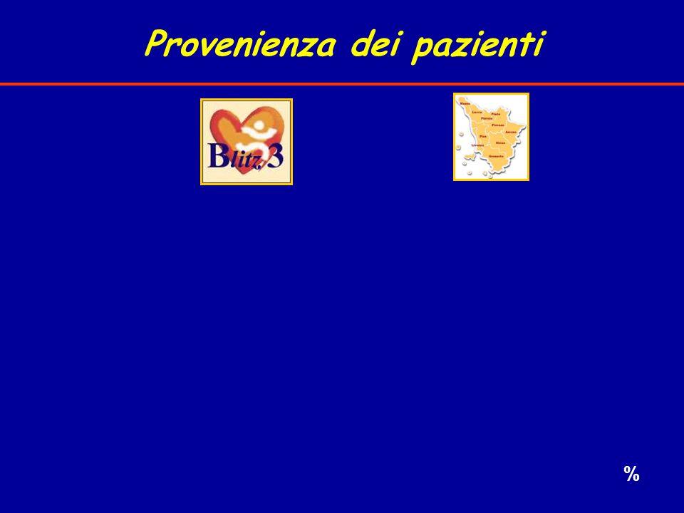 Provenienza dei pazienti