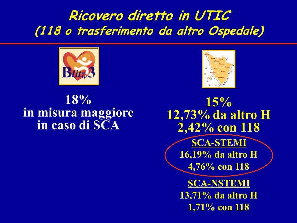 Ricovero diretto in UTIC (118 o trasferimento da altro Ospedale)