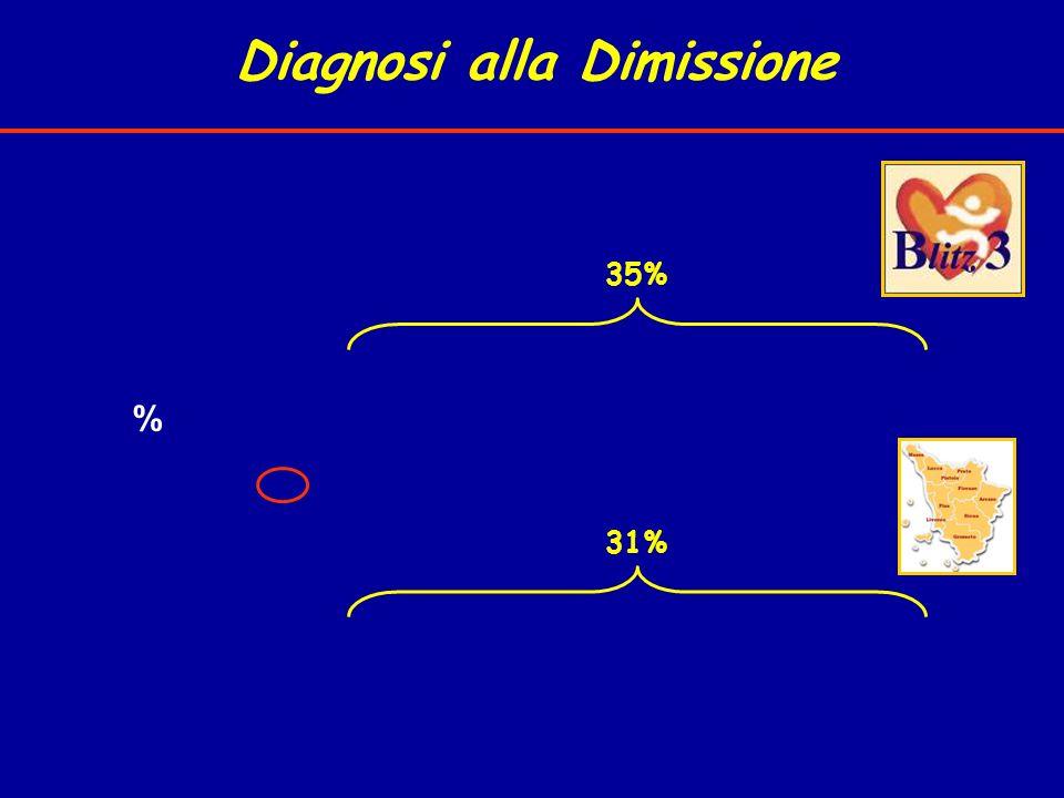 Diagnosi alla Dimissione