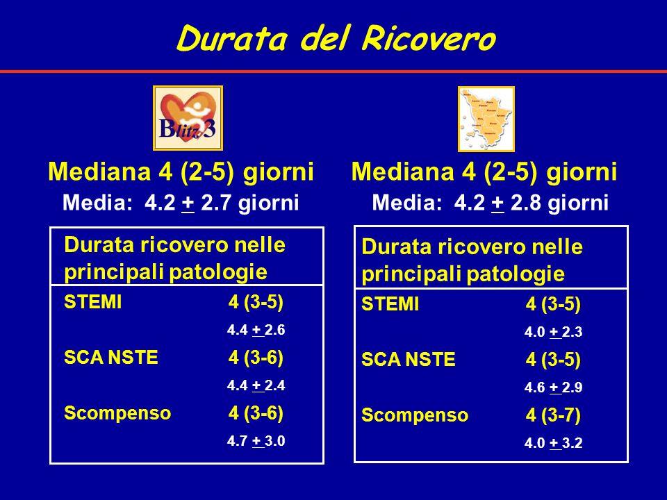 Durata del Ricovero Mediana 4 (2-5) giorni Mediana 4 (2-5) giorni