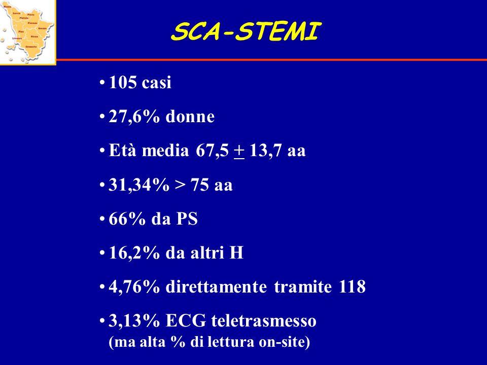 SCA-STEMI 105 casi 27,6% donne Età media 67,5 + 13,7 aa