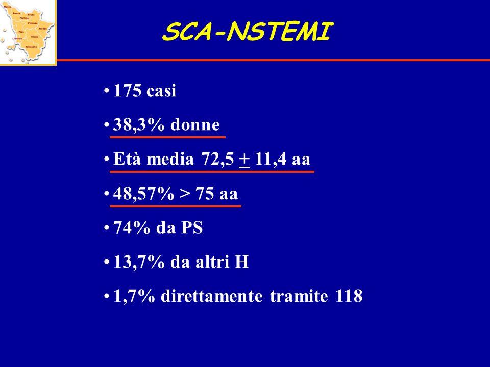 SCA-NSTEMI 175 casi 38,3% donne Età media 72,5 + 11,4 aa