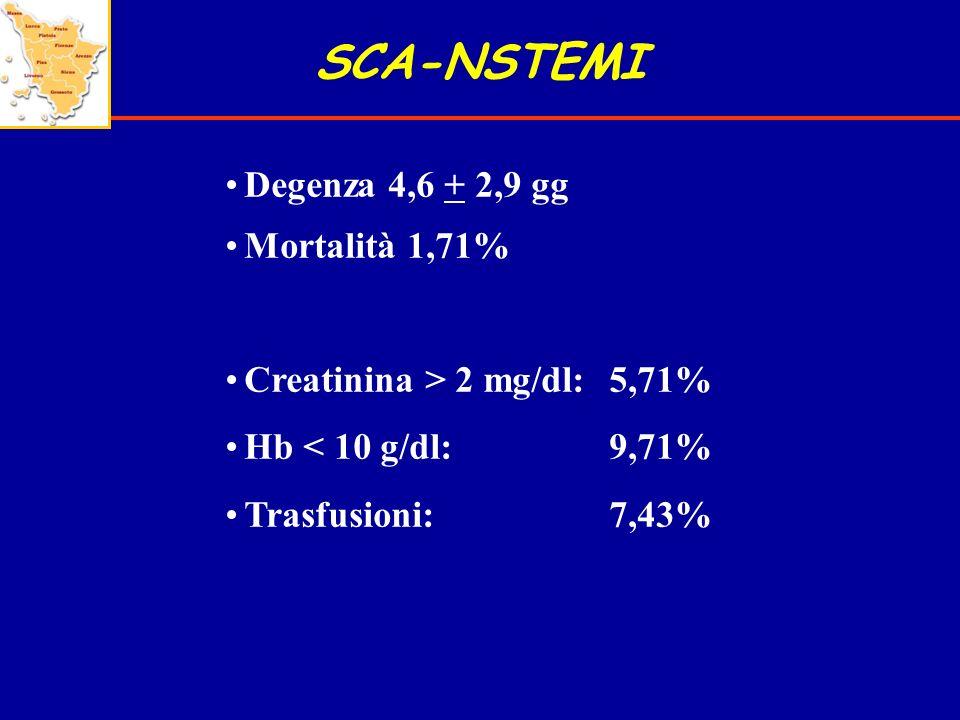 SCA-NSTEMI Degenza 4,6 + 2,9 gg Mortalità 1,71%
