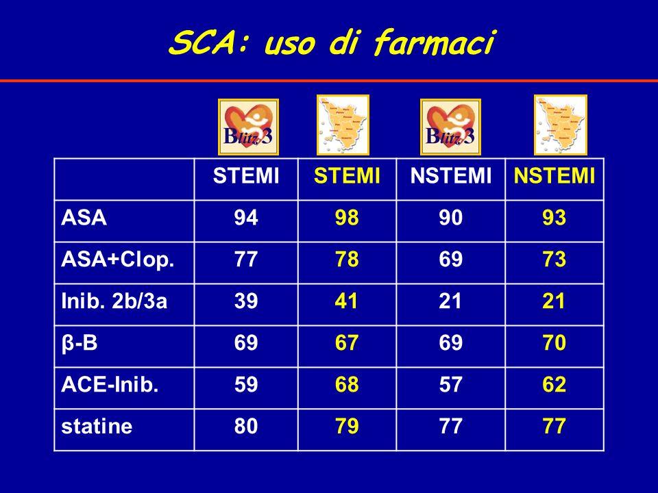 SCA: uso di farmaci STEMI NSTEMI ASA 94 98 90 93 ASA+Clop. 77 78 69 73